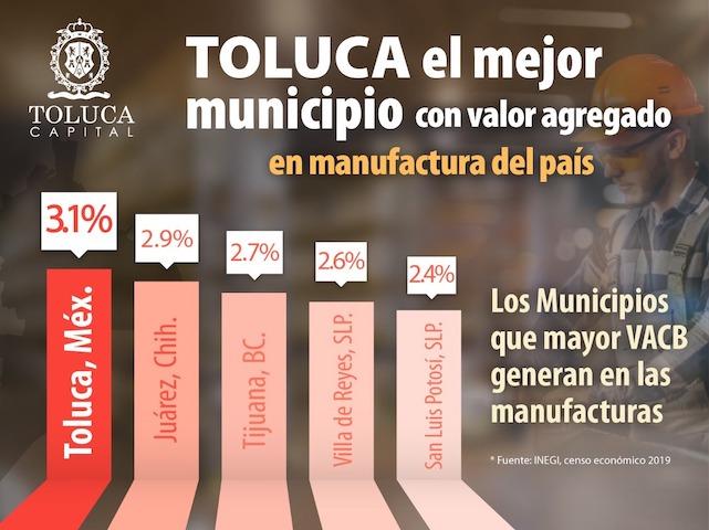 Toluca, el mejor municipio del país con valor agregado en manufactura