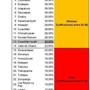 Toluca, único municipio de la entidad con 100% en evaluación de Transparencia de COVID-19